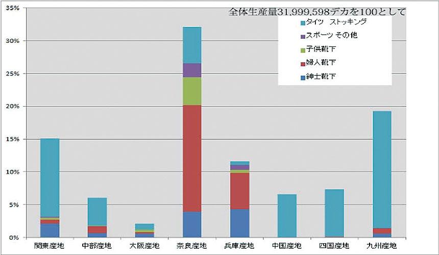 日本襪子生產區佔比圖
